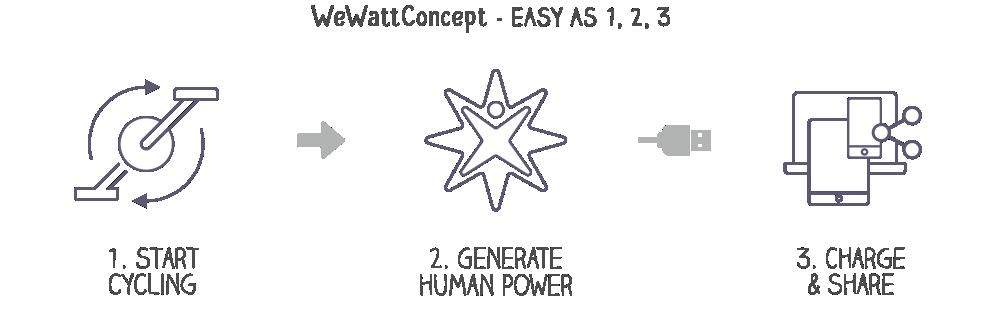 wewatt-concept